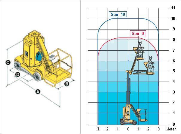 Indupro AG - Vermietung Teleskopmastbühne Star 10