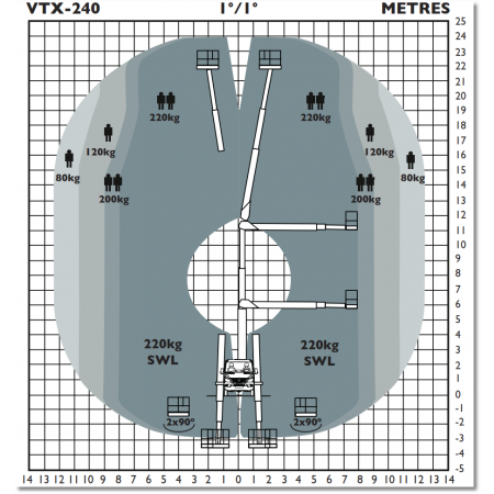 Höhendiagramm des VTX-240