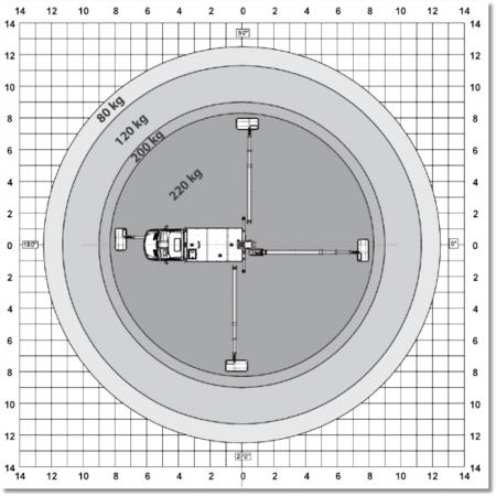 Reichweiten Diagramm des VTX-240