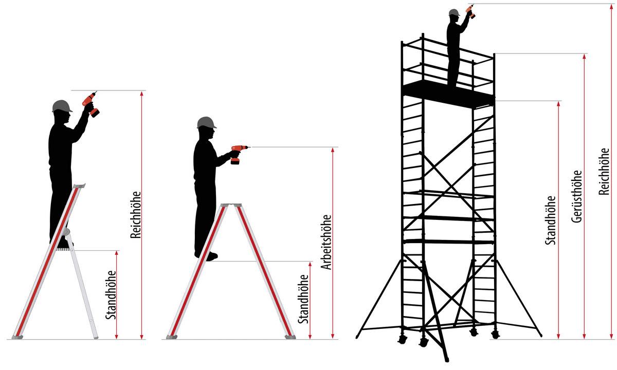 Darstellung von Standhöhe, Arbeitshöhe und Reichhöhe